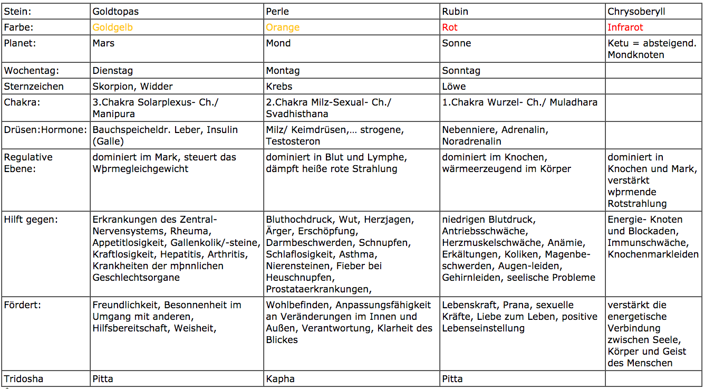 Großzügig Drüsen Und Hormone Fotos - Menschliche Anatomie Bilder ...